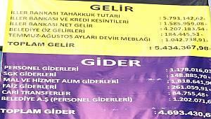Özalp Belediyesi Gelir- Gider tablosunu Yayınladı